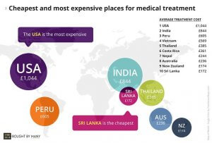 Costa Rica Ranked in the Top 3 for Best Medial Care Offered to Visiting Tourists